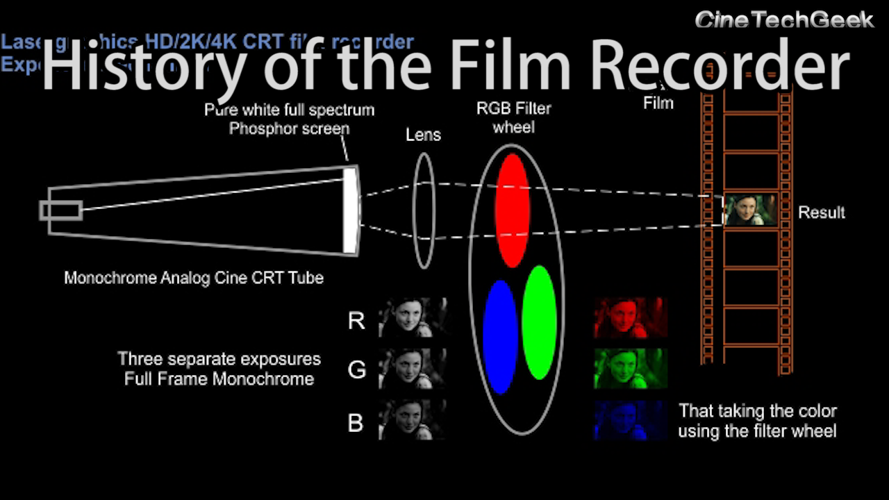 History-Film-Printer